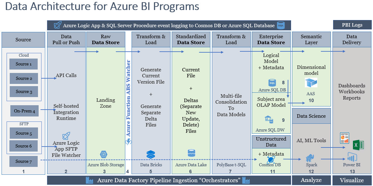 Data Architecture for Azure BI Programs